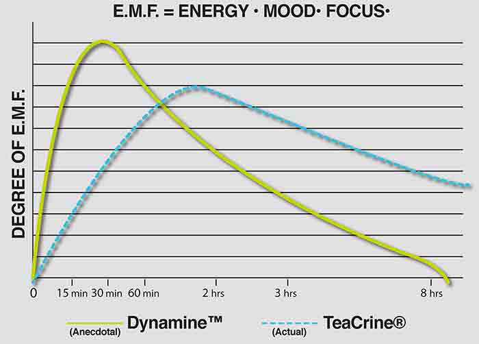 A graphical representation of Energy mood Focus