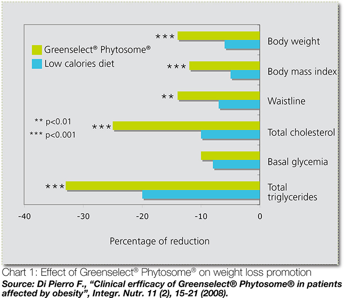 Graphical representation of Greenselect Phytosome on Weightloss promotion