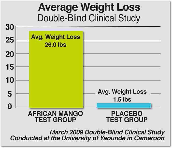 Average weight loss double-blind clinical study conducted at the University of Yaounde in Cameroon
